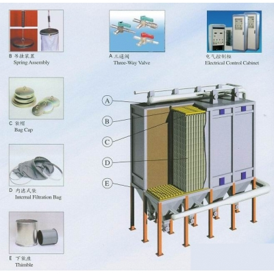 Dust removal system equipment accessories